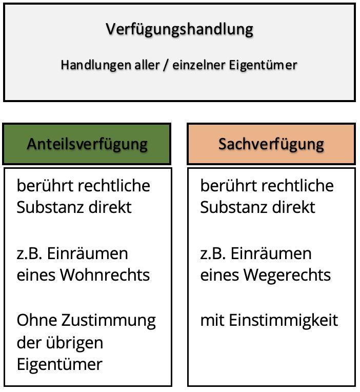 Übersichtstabelle Verfügungshandlungen - Anteilsverfügung vs. Sachverfügung