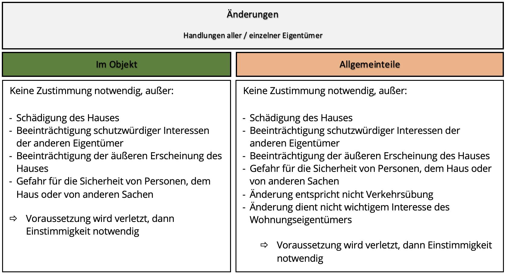 Übersichtstabelle Änderungen am Objekt vs. Allgemeinteile